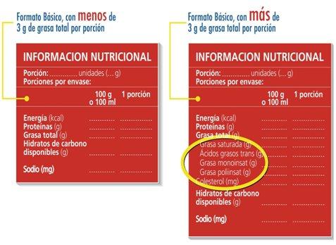Etiquetado nutricional obligatorio medwave - Contenido nutricional de los alimentos ...