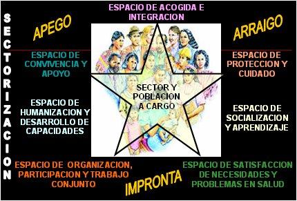 Modelo de salud familiar for Viveros en temuco