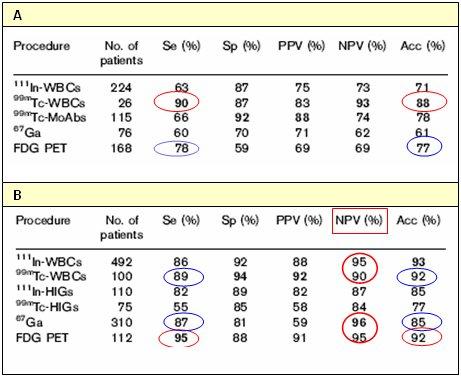 Ninos valores en globulos normales blancos