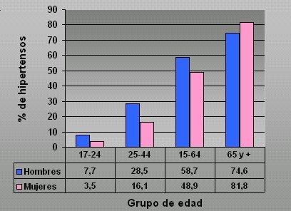 Estadísticas de presión arterial