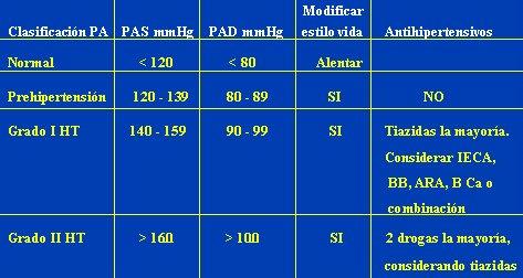 Escala de presion arterial minsal