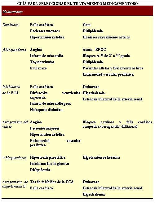 Tratamiento farmacológico de la hipertensión arterial..