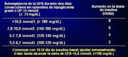 régimen de dosificación de insulina para el embarazo de diabetes