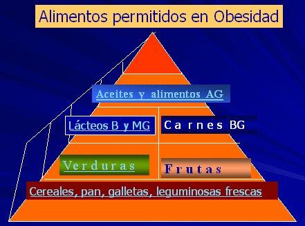 tabla de dieta para pacientes con obesidad