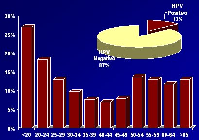 aspectos epidemiol243gicos del c225ncer cervicouterino medwave