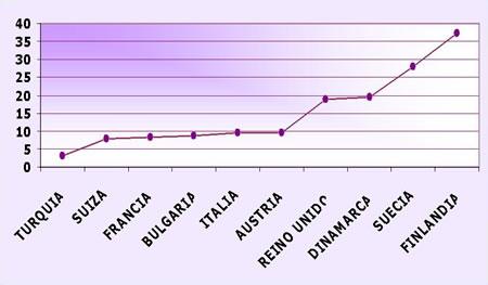 estadísticas de diabetes tipo 1 en línea