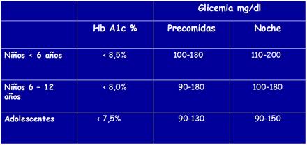 hb glicosilada valor normal