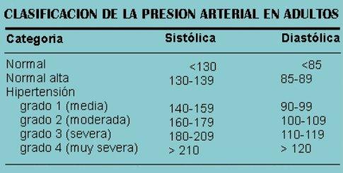 Tablas de presión arterial de peso