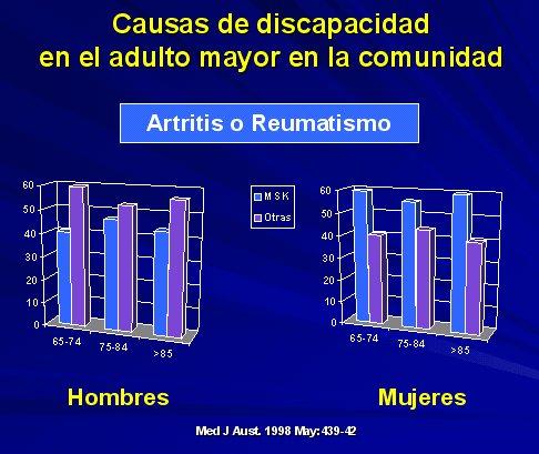 artritis mas constante linear unit hombres mayores de 55