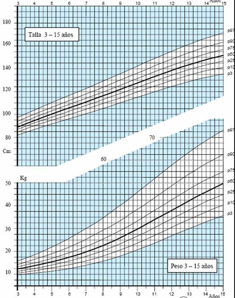 curva peso estatura ninos