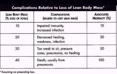 porcentaje perdida de peso desnutricion