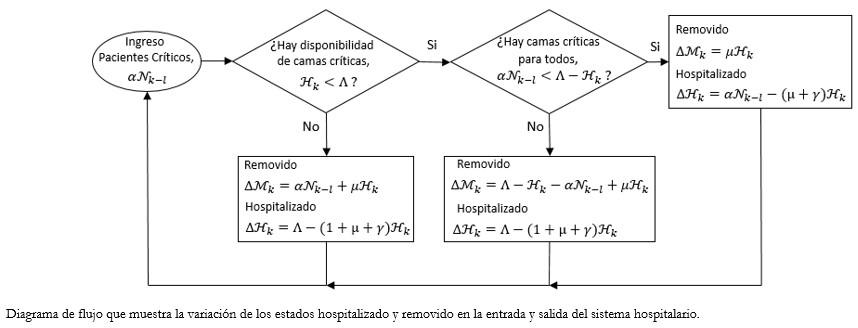 Modelo de umbral de reducción de tasa diaria de casos COVID-19 para evitar  el colapso hospitalario en Chile - Medwave