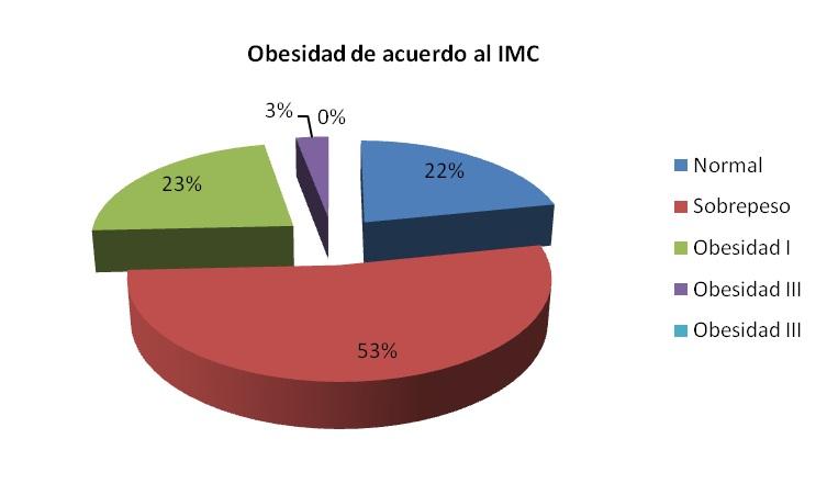 correlación diabetes y obesidad