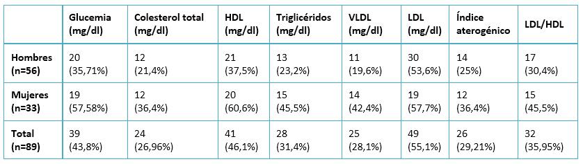 colesterol alto indice aterogenico bajo