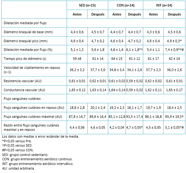 <b>Tabla 6.</b> Datos de la reactividad vascular.