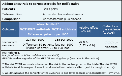 Side effects of steroids for bell's palsy