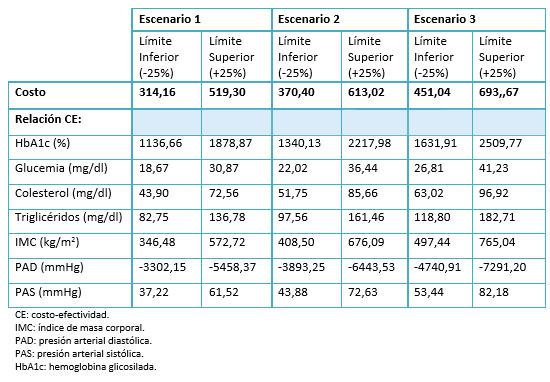 costos de diabetes por año