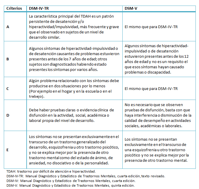 Una Revisión Narrativa De Las Escalas De Evaluación Usadas Para El Diagnóstico Del Trastorno Por Déficit De Atención E Hiperactividad En Niños Y Adolescentes Medwave