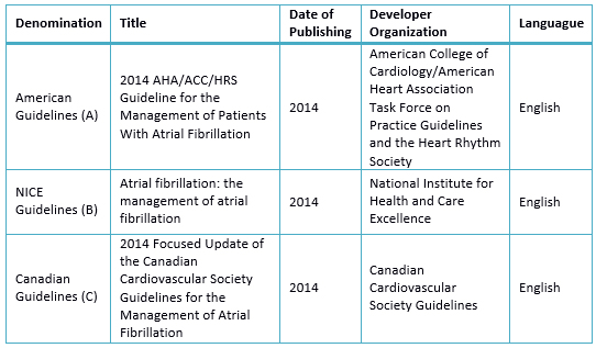 Current Clinical Practice Guidelines In Atrial Fibrillation A