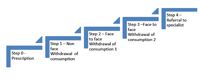 How to face a patient with benzodiazepine dependence in
