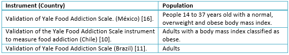 <b>Table 1.</b> Instruments to measure food addiction with validation in Latin American countries.