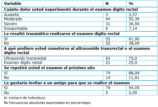 rango de escala de la prueba de próstata