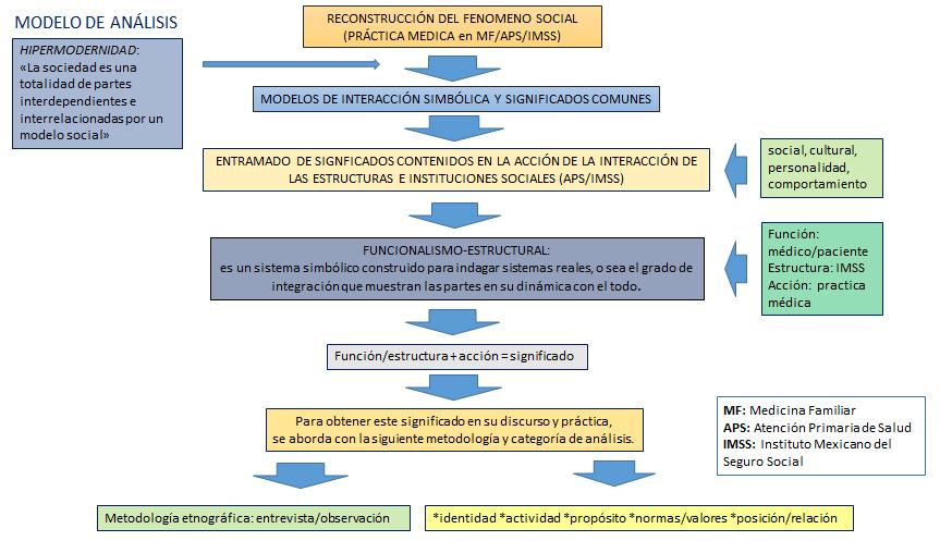 La Medicina Familiar Y Su Práctica Médica En El Instituto