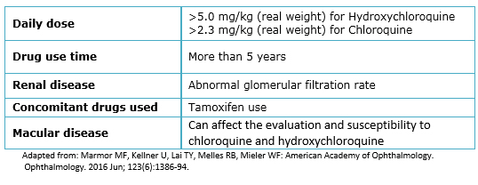 chloroquine y hydroxychloroquine dosis