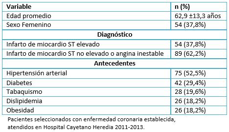diagnóstico de diabetes por enfermedad coronaria