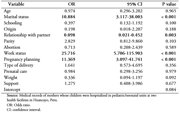 <b>Table 3.</b> Multivariate analysis of factors associated with the presence of postpartum depression in mothers seen in one of two hospitals in Huancayo, Peru, 2017