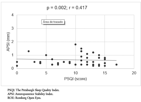 Relationship between sleep quality and postural balance in