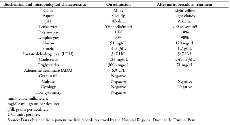 <b>Table 1.</b> Results of the biochemical and cytological analysis of the patient's pleural fluid.