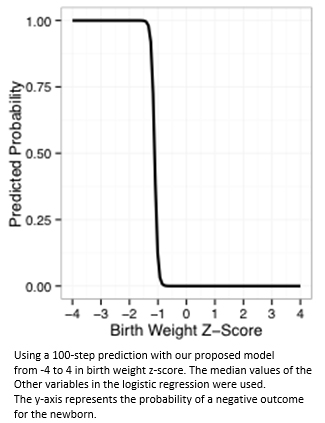Nutritional intake and weight z-scores in very low birth