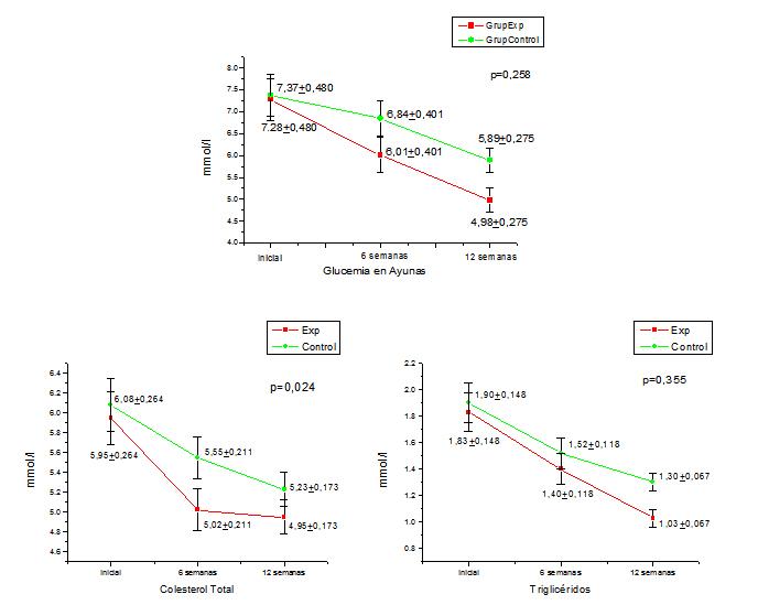 diabetes tipo 2 y estadísticas de ejercicio para la universidad