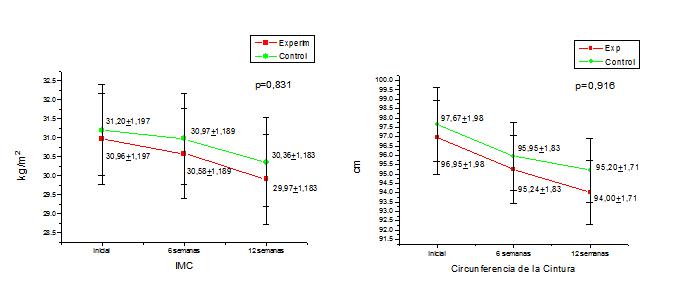 efecto de desplazamiento explicación simple de la diabetes