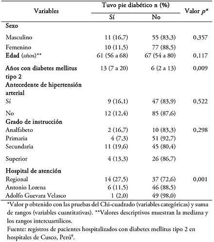 población de pacientes con diabetes