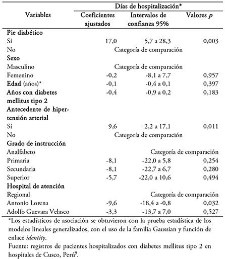 resumen del análisis de estados financieros de diabetes