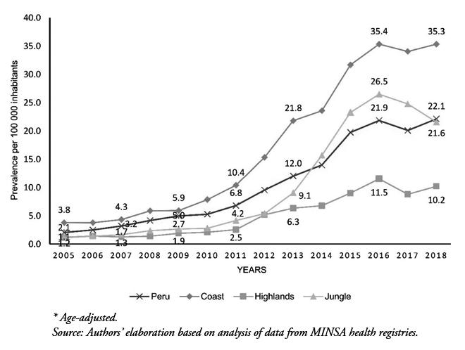 prevalencia diabetes colombia 2020