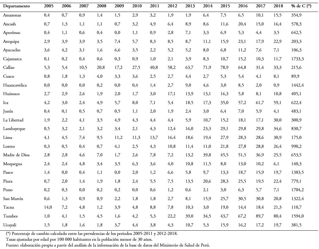 estadísticas de diabetes censo 2020 de estados unidos