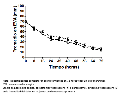Diclofenac potasico para dolor menstrual