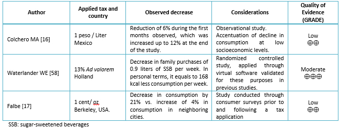 Effectiveness of sugar-sweetened beverages taxes to reduce