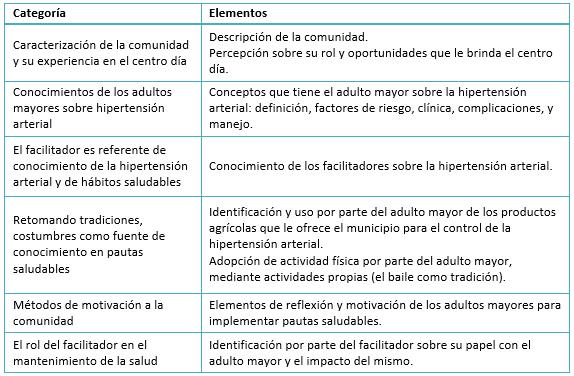 Dieta para la hipertension pdf
