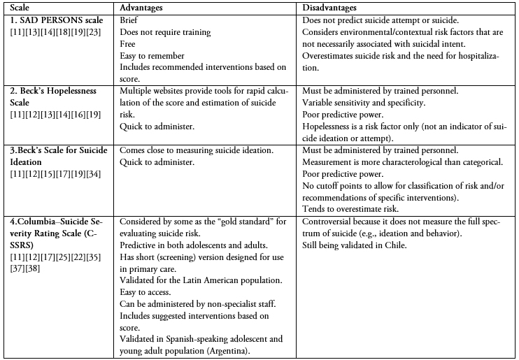 literature review to identify standardized scales of