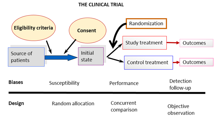 Clinical Trials And Study Reporting Consort Guidelines At The