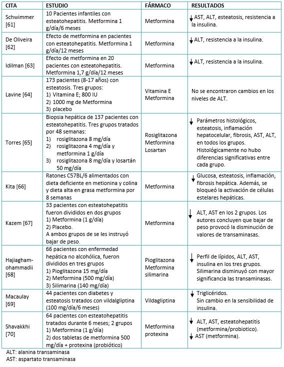Resistencia a la insulina dieta pdf