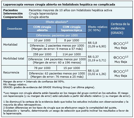 Sintomas quiste hepatico