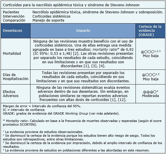 Corticoides Efectos Adversos Pdf Download - TexPaste
