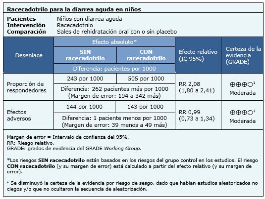 medicamento+para+la+gastroenteritis+en+niños