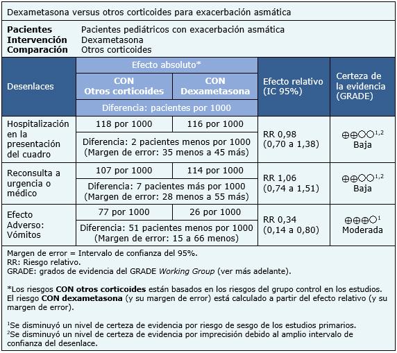 efectos adversos prednisona 20 mg