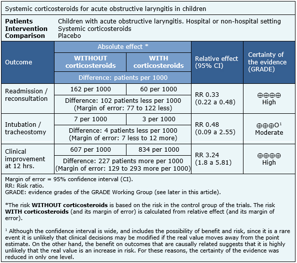What is the effectiveness of systemic corticosteroids in children